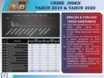 crime-index-polres-tual-2019-&-2020