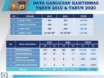 data-gangguan-kamtibmas-2019-&-2020