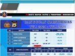 Angka-Kamtibmas-Polres-Tual-menurun-29,2-%